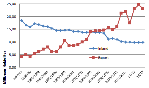 Inland export graph